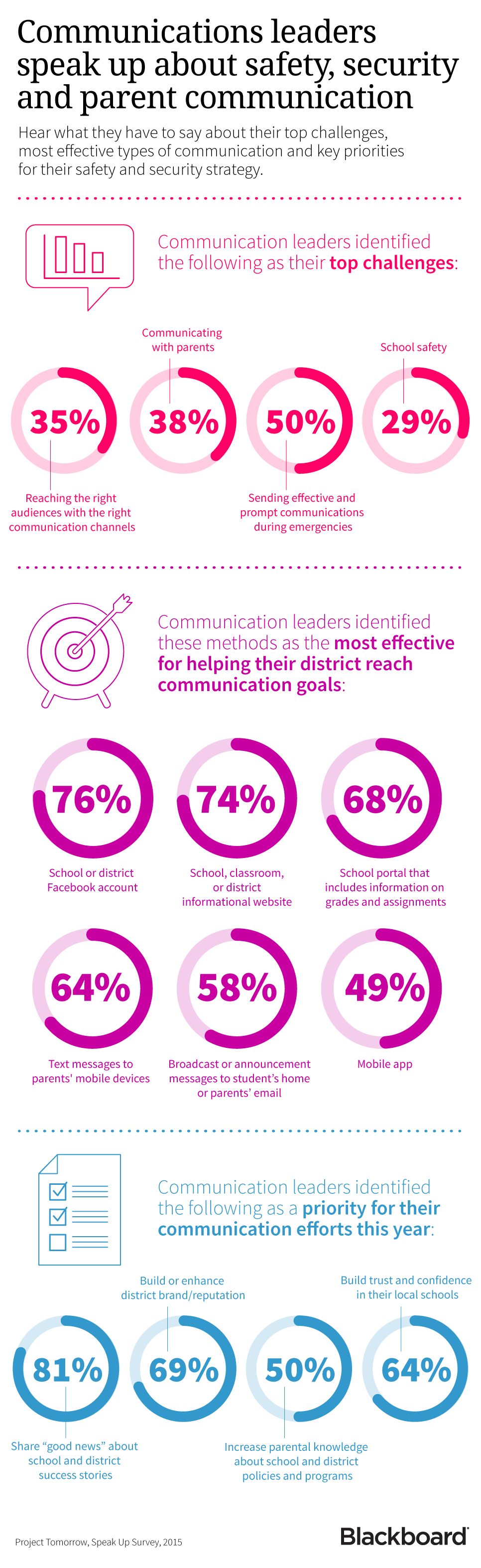 Infographic on safe learning tips from communications leaders