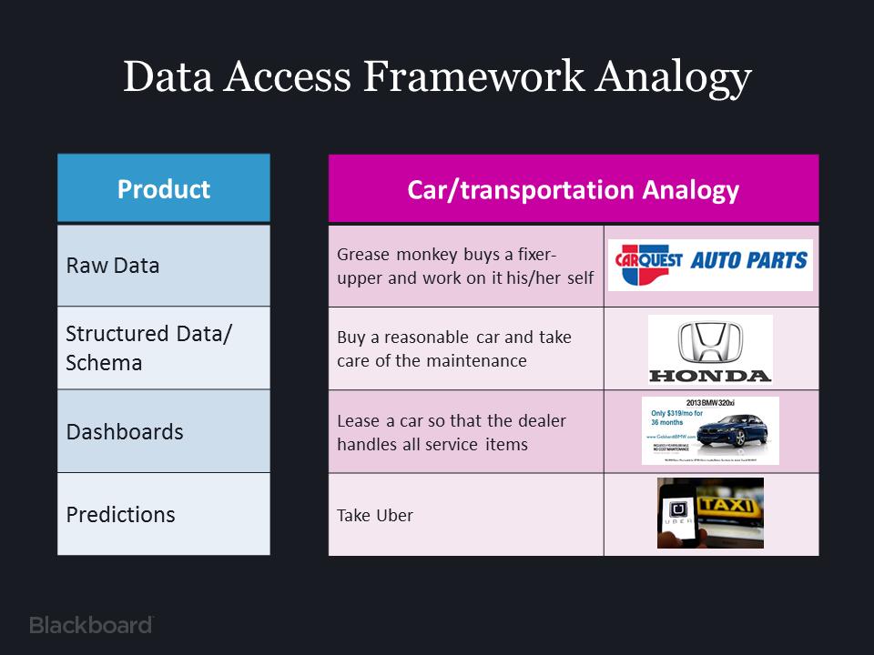 DataFramework2