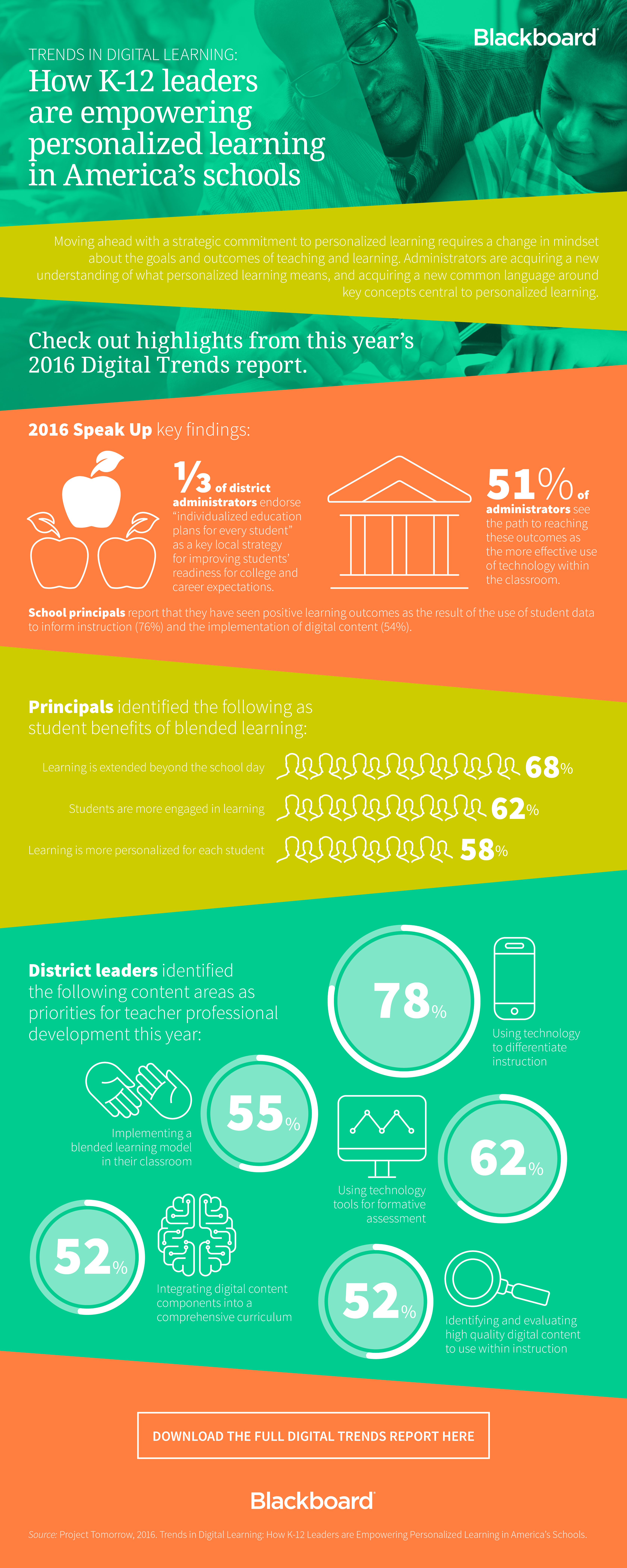 Digital Trends Report Infographic