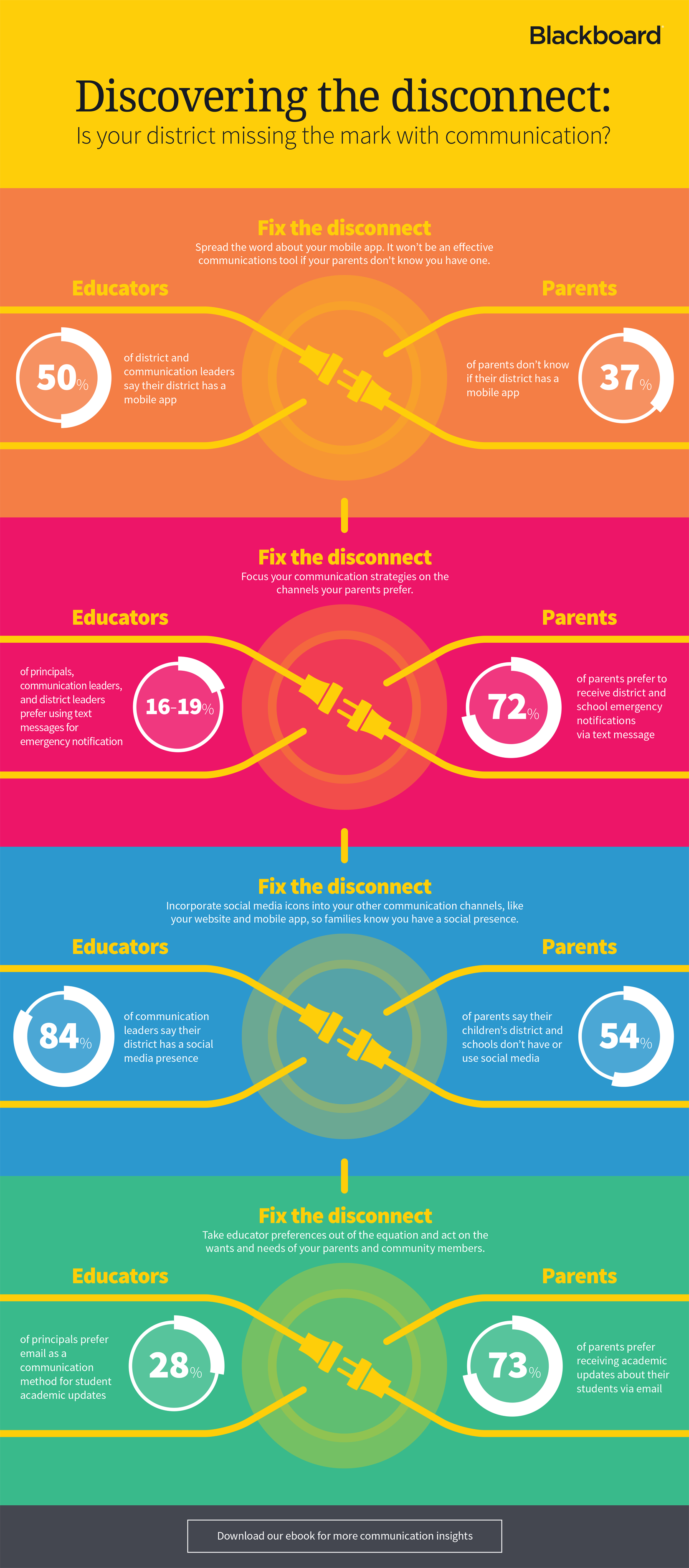 Infographic on discovering the disconnect in K-12 school communication