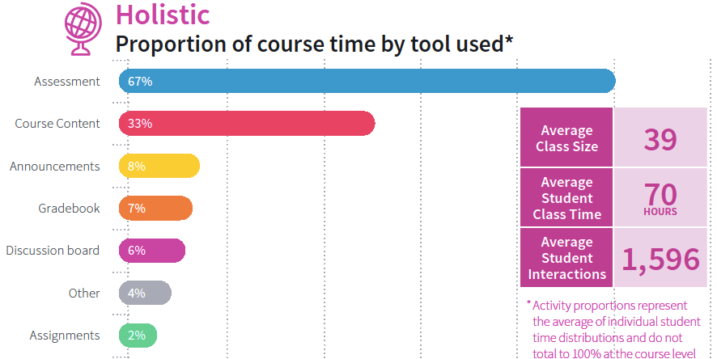 Chart: Holistic Course Archetype Characteristics