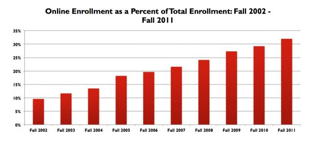 Online Enrollments as a Percent of Total Enrollment