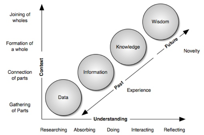 The Continuum of Understanding Data Image