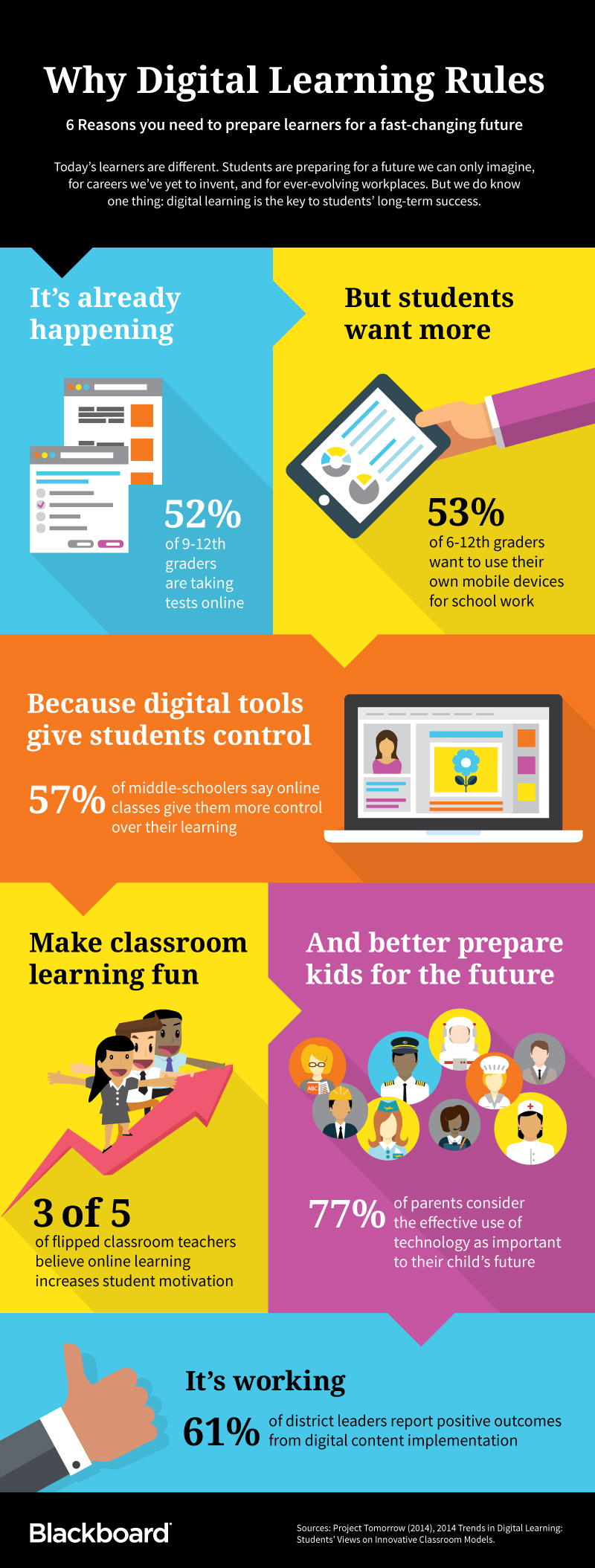 6 reasons why digital learning matters in K-12