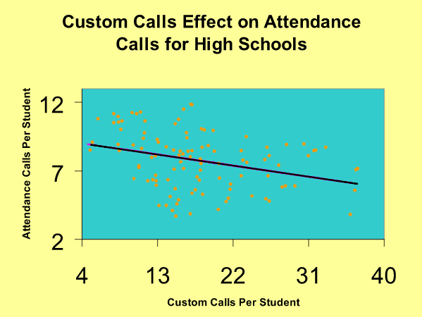 Chart for custom calls effect on attendance calls for high school