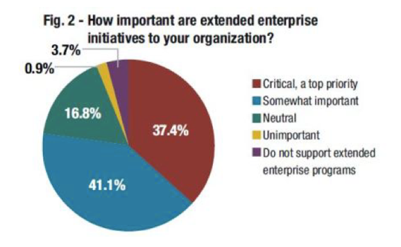 Chart of survey responses- how important are extended enterprise initiatives