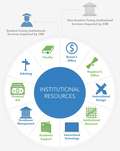 Image of the institutional challenges to competency-based education