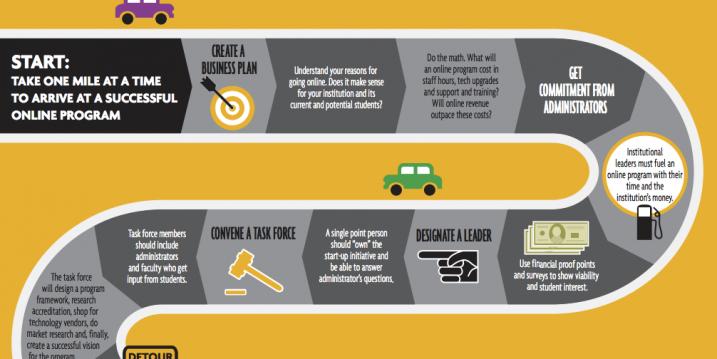 infographic a roadmap to online learning blackboard blog. Black Bedroom Furniture Sets. Home Design Ideas