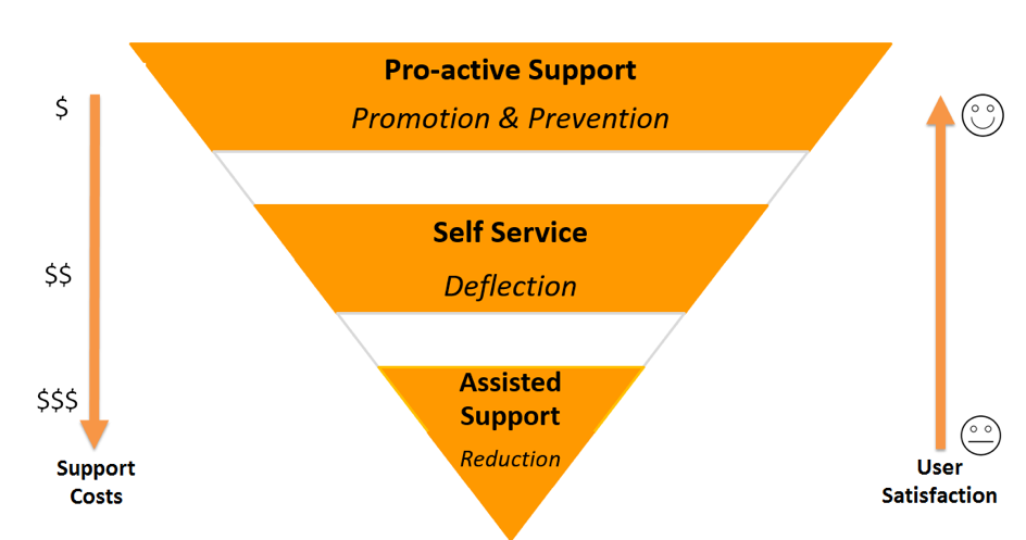 Three layers of support diagram (pro-active, self service, and assisted)