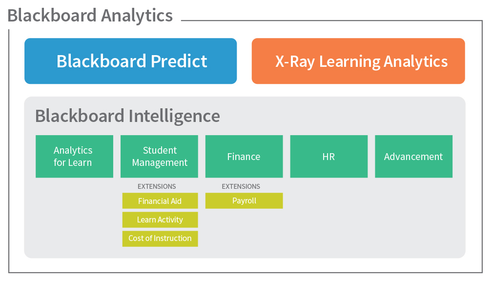 Diagram of Blackboard Analytics products