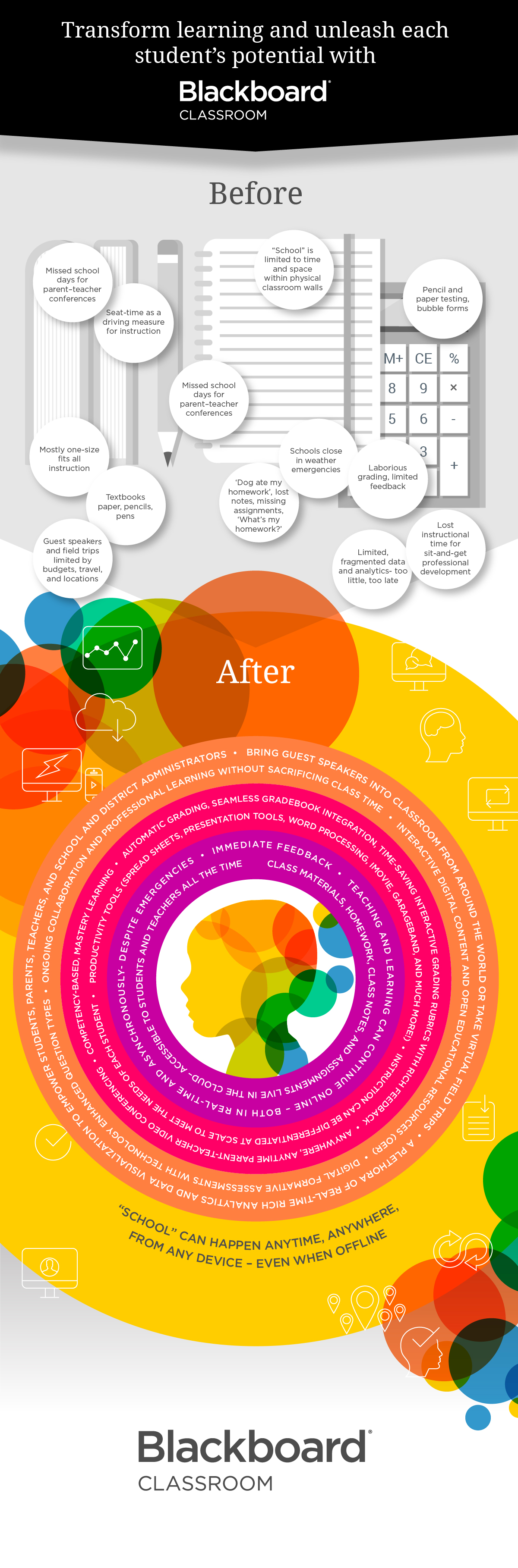 Before and after Blackboard Classroom. Learn more about our new offering.