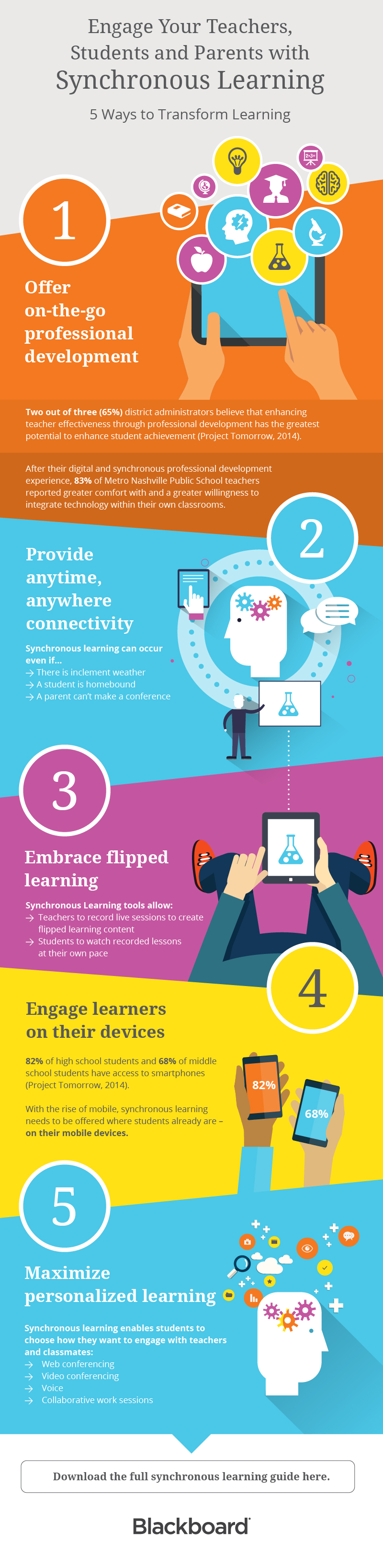 5 ways synchronous learning can transform student success infographic