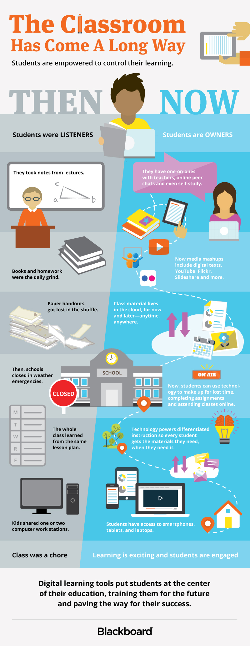 Student Success: Classroom Comparison Infographic