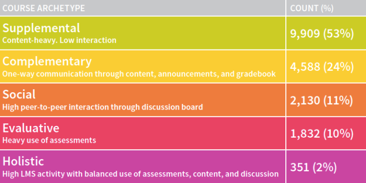 Chart: Course Archetypes