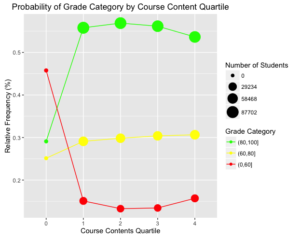 Probability of Grade Category by Course Content Quartile