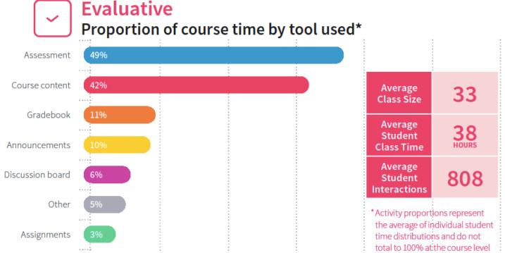 Chart: Evaluative Course Archetype Characteristics