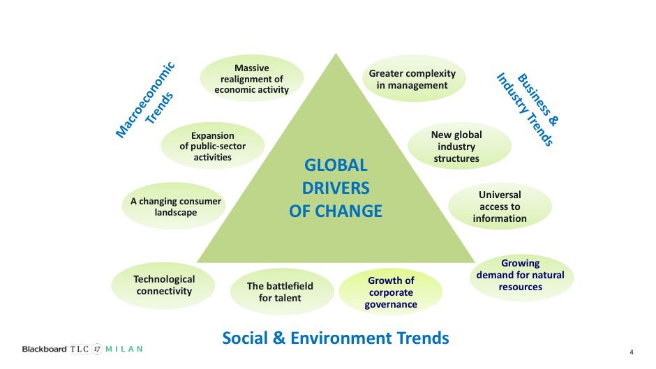 Image of global trends and drivers of change