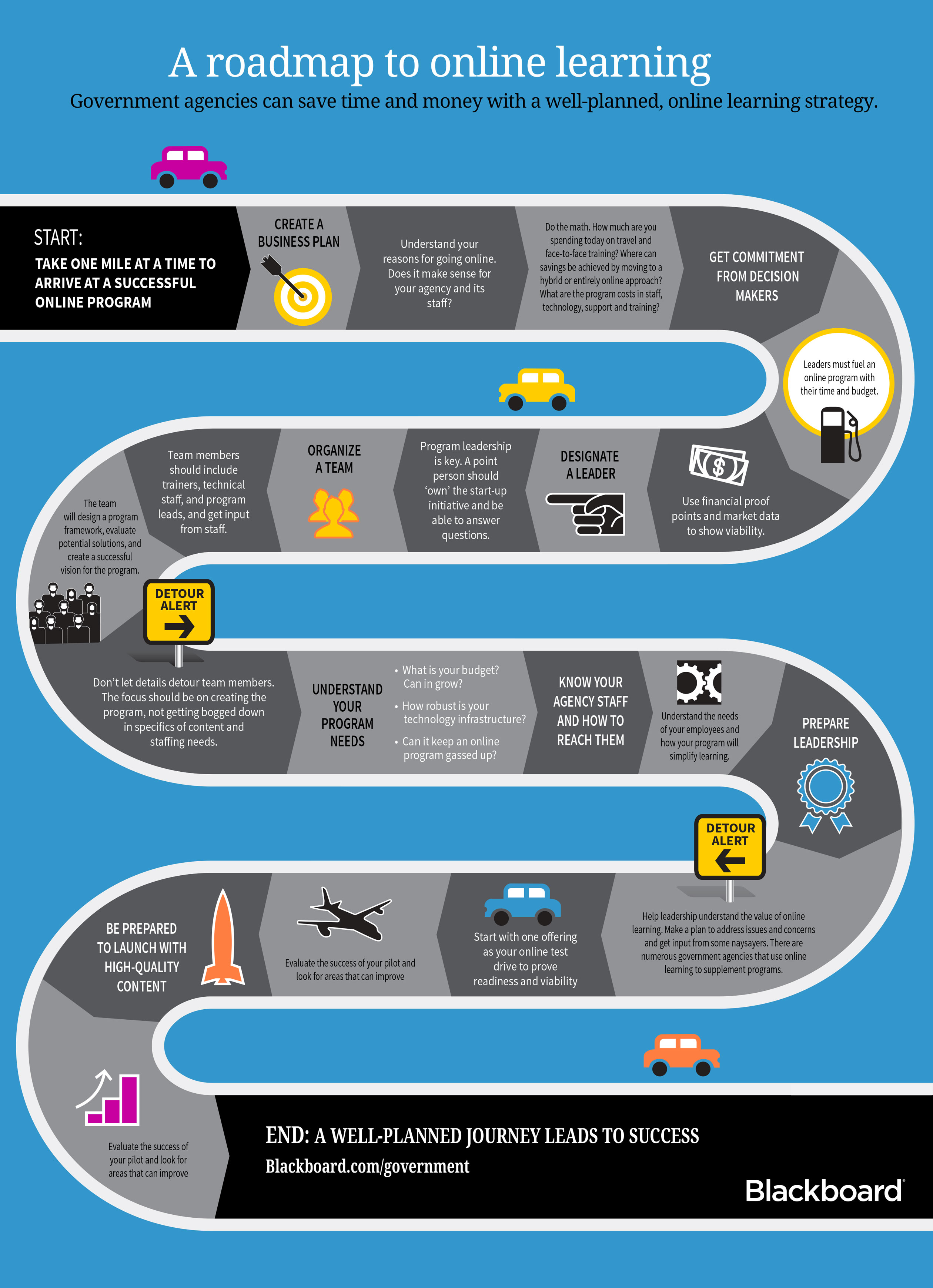 Infographic of roadmap to online learning for government
