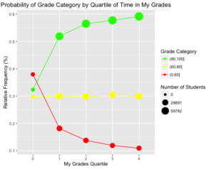 Probability of Grade Category by Quartile of Time in My Grades