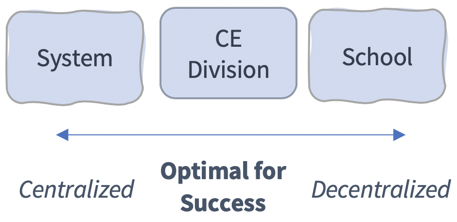 As CE moves to be centralized within a system or siloed within individual schools, it moves away from an optimal environment for success.