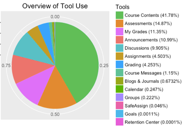 Pie chart of percent use of tools in the LMS