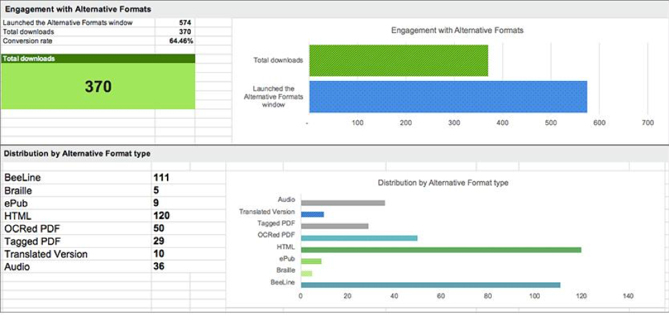 Screenshot of usage report for alternative formats with bar graphs showing total downloads, total engagements, and breakdown of types of formats downloaded