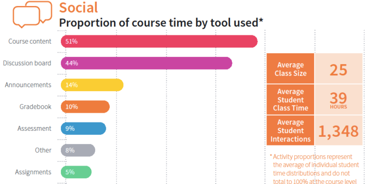Chart: Social Course Archetype Characteristics
