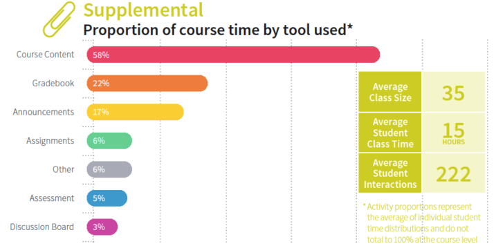 Chart: Supplemental Course Archetype Characteristics