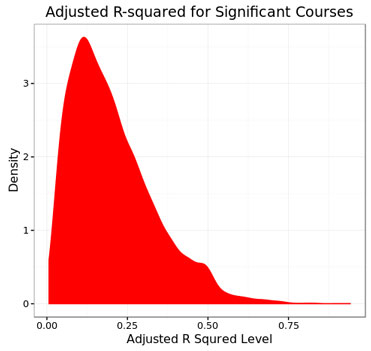 Adjusted R squared for significant courses
