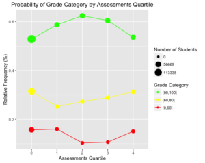 Probability of Grade Category by Assessments Quartile