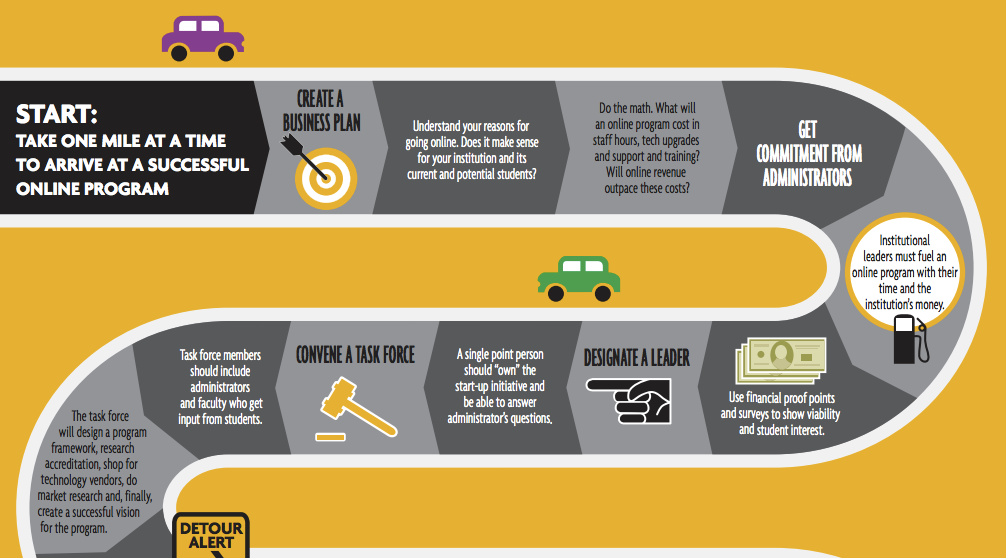 Infographic: A Roadmap to Online Learning - Blackboard Blog